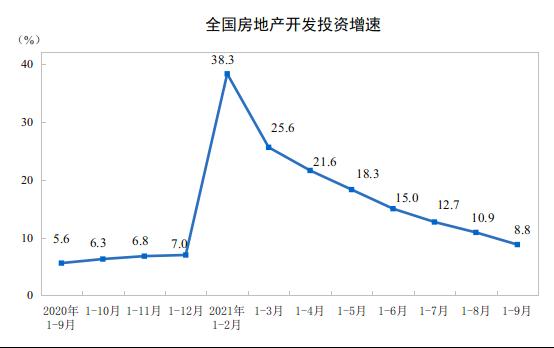 全国商品房销售增速连降7个月 专家:四季度贷款环境或有所改善