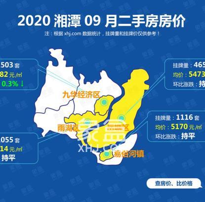 湘潭9月二手房价平稳,仅九华区微跌,全市均价5369元/平!