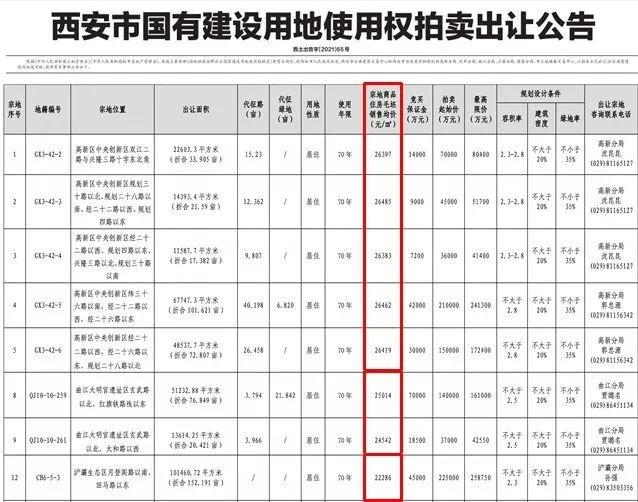 土拍集中供地毛坯限价高新2.6万、大明宫2.5万、港务区1.8万