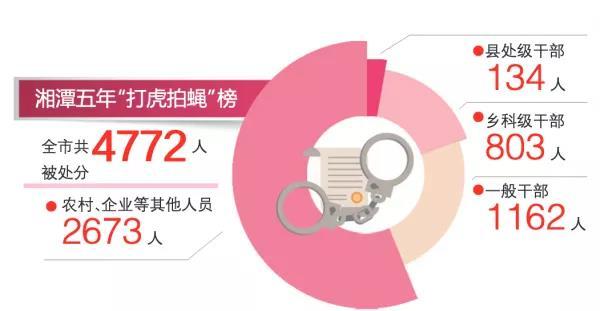 湘潭这五年⑨   这项工作,让群众拍手叫好!