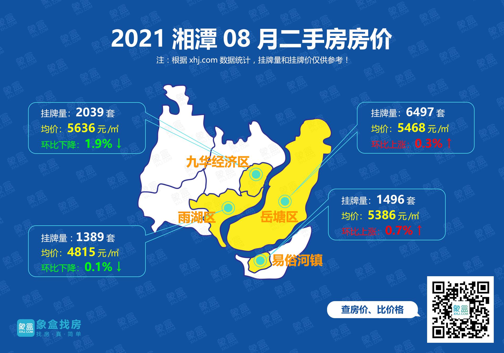 八月湘潭二手房价地图:又反转,半增半涨总微跌,九华从领头变垫底