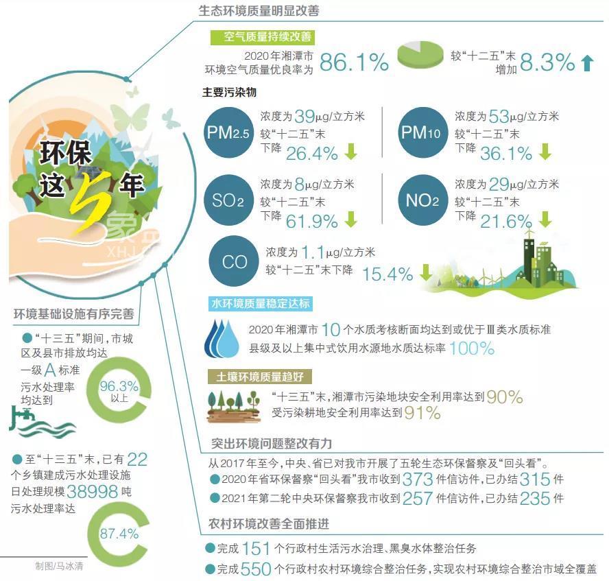 湘潭这五年⑤丨今日之湘潭,蓝天白云,开门见绿,还有……