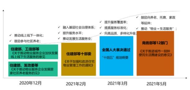 八部门发文:规范市场,促进优质物业发展