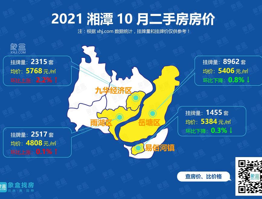 十月湘潭二手房地图:九华成功苏醒,其余蛰伏,等待年末