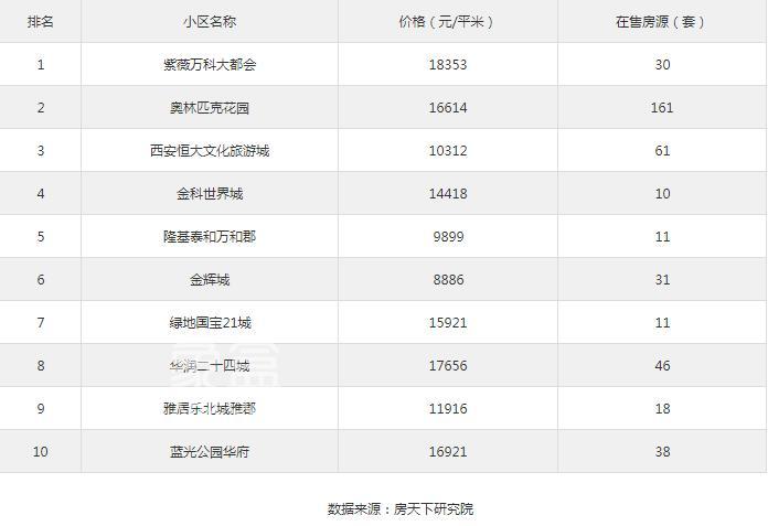 九月上旬西咸新区人气二手房——紫薇万科大都会