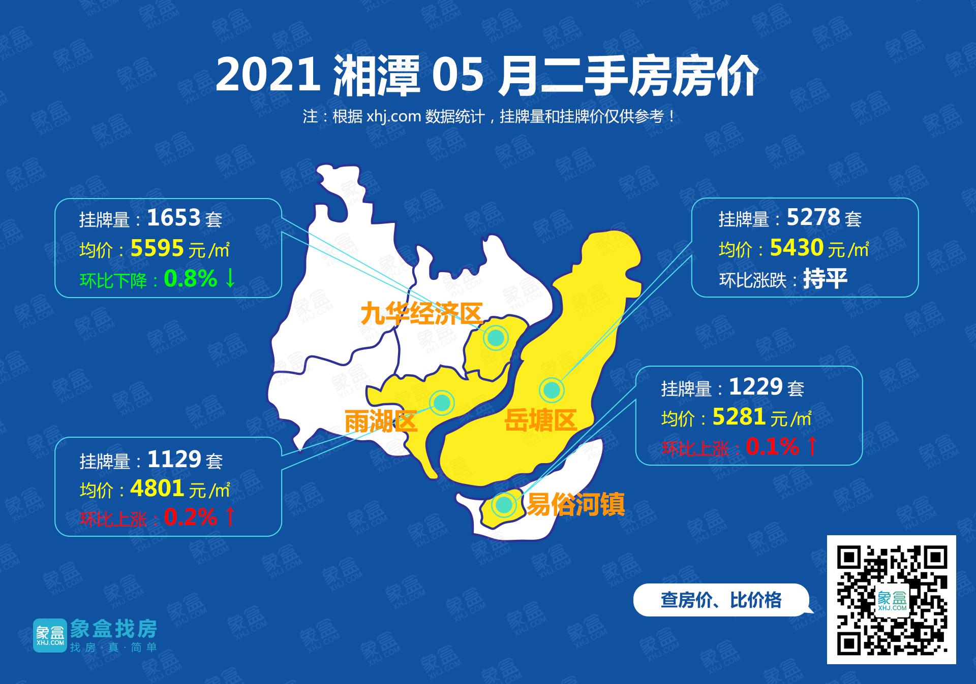 五月湘潭二手房价地图:涨跌对半发展,一区持平,整体市场维稳向好